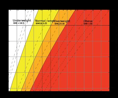 Body_mass_index_chart.svg